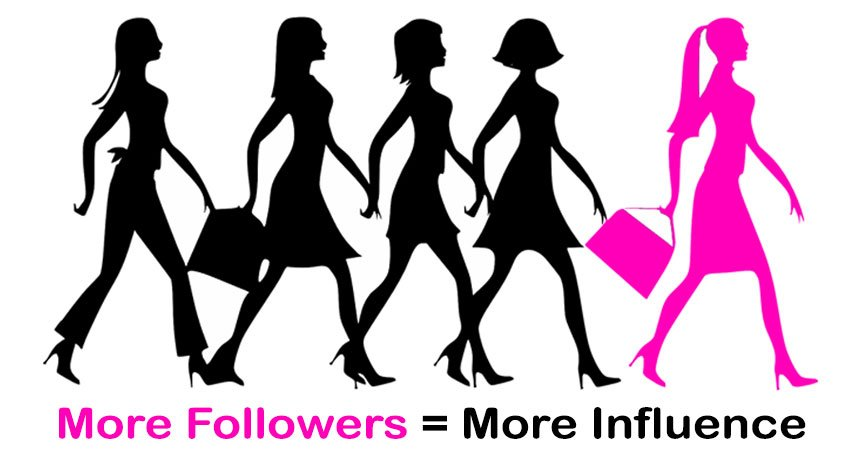 More Instagram followers equals more social influence.